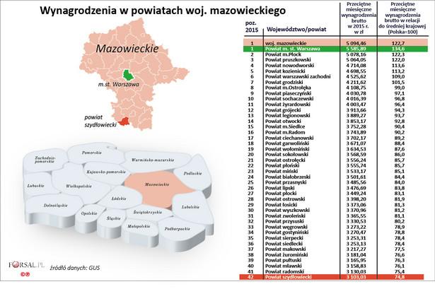 Mazowieckie od wielu lat przoduje w rankingu wynagrodzeń. Przeciętne wynagrodzenie w całym województwie wynosiło w 2015 r. 5585 zł brutto, czyli prawie 123 proc. średniej krajowej. Duży wpływ na wynik całego województwa mają zarobki osiągane przez pracowników zatrudnionych w Warszawie. Według danych GUS w ubiegłym roku przeciętna pensja w Warszawie wynosiła 5586 zł brutto. Mazowsze to region, gdzie największa liczba powiatów (aż siedem) miała przeciętne zarobki powyżej średniej krajowej. W grupie tej, poza Warszawą, zalazły się jeszcze: Płock oraz powiaty pruszkowski, nowodworski, kozienicki, warszawski zachodni i grodziski. Regionalny ranking wynagrodzeń na Mazowszu zamyka powiat szydłowiecki, w którym średnie zarobki w ubiegłym roku wynosiły 3103 zł brutto miesięcznie. To 78,8 proc. średniej krajowej. Bezrobocie w Mazowieckim w grudniu 2015 r. było na poziomie 8,4 proc.