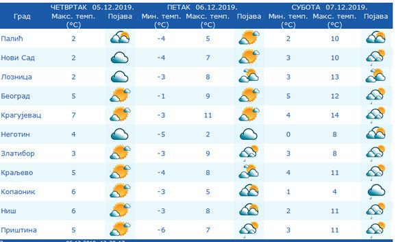 Sutra nas očekuje osetno toplije vreme u odnosu na danas