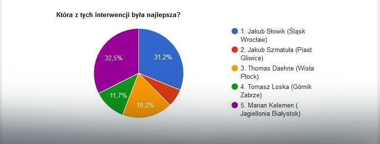 Wyniki głosowania na najlepszą interwencję 32. kolejki