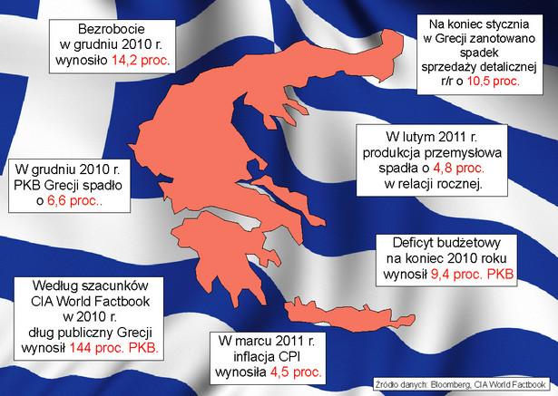 Sytuacja gospodarcza Grecji jest fatalna co od dawna sygnalizują wskaźniki gospodarcze.
