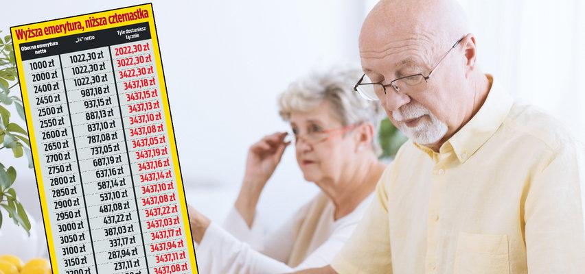 Takie mają być czternaste emerytury. Lepiej sprawdź kwoty