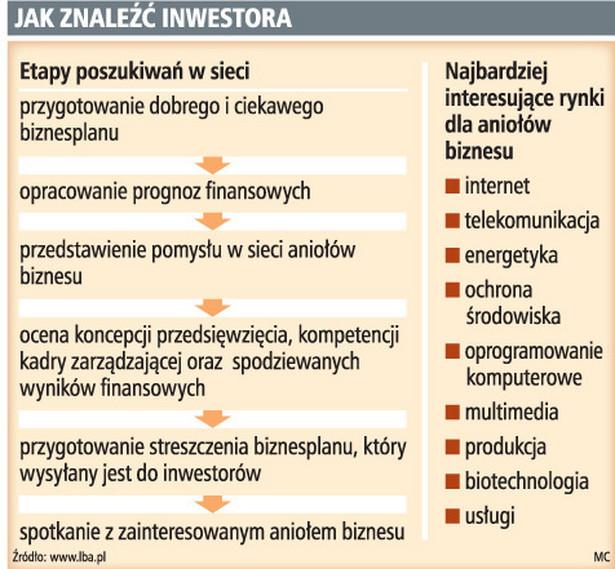 Jak znaleźć inwestora