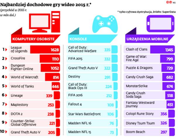 Najbardziej dochodowe gry wideo 2015 r.