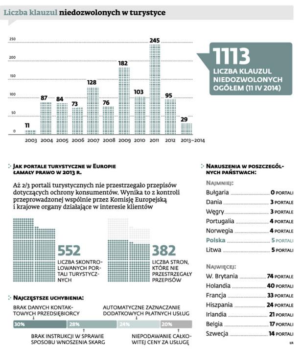 Liczba klauzul niedozwolonych w turystyce