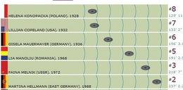 Wpadka olimpijska. Pomylili imię polskiej mistrzyni