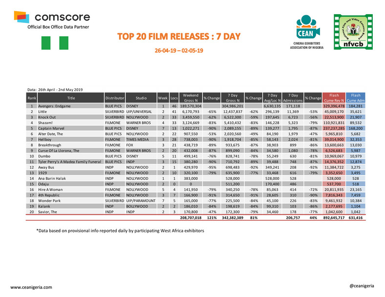 Top 20 Films 26th April - 2nd May 2019 (ceanigeria)