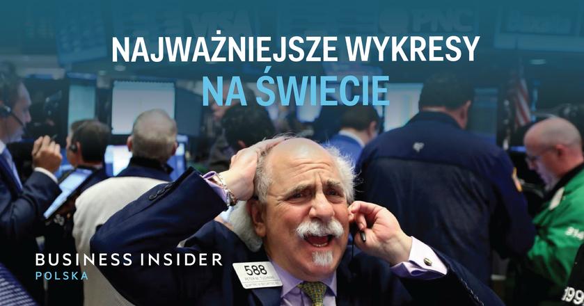 Prezentujemy najważniejsze wykresy gospodarcze w Polsce od ponad 50 instytucji finansowych