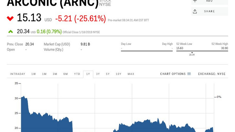 Arconic crashes 25% after its board says it's no longer
