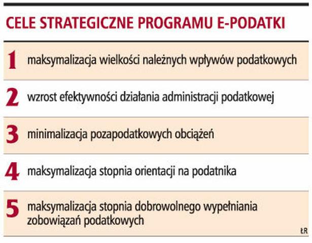 Cele strategiczne programu e-podatki