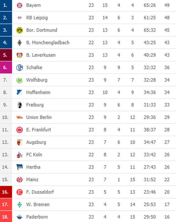 Tabela Bundeslige nakon 23. odigranog kola