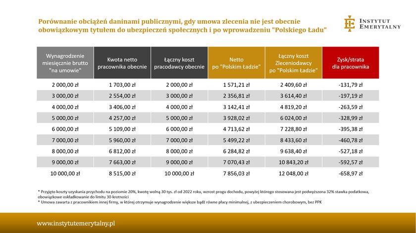 Umowa zlecenie - tak zmienią się wypłaty po wprowadzeniu Polskiego Ładu