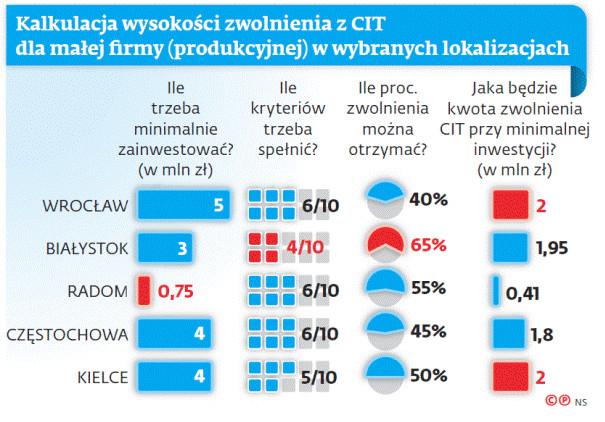 Kalkulacja wysokości zwolnienia z CIT dla małej firmy (produkcyjnej) w wybranych lokalizacjach