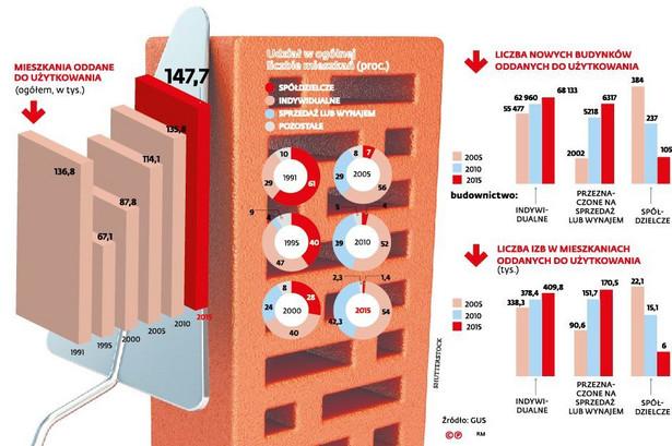 Rynek mieszkaniowy w Polsce