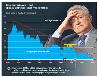 Jak George Soros obalił funta i zarobił miliard dolarów