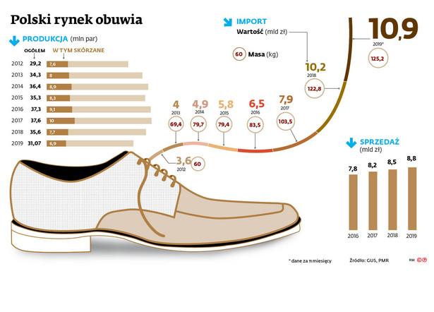 Polski rynek obuwia