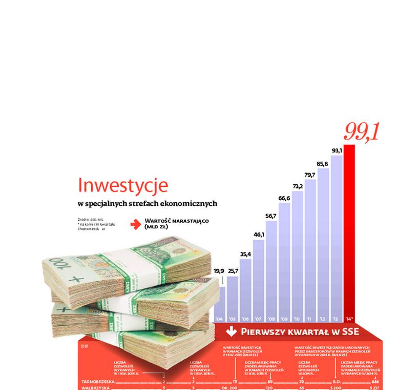 Inwestycje w specjalnych strefach ekonomicznych