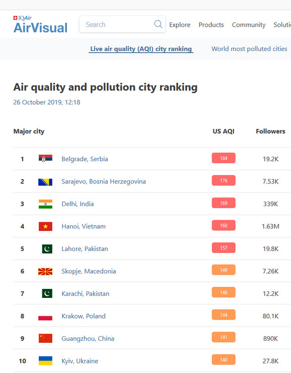 Beograd najzagađeniji grad na planeti