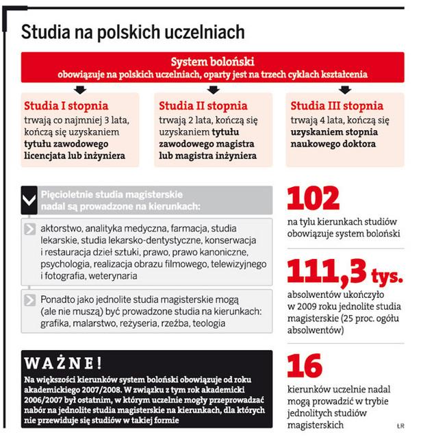 Studia na polskich uczelniach