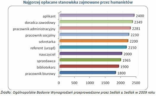 Najgorzej opłacane stanowiska zajmowane przez humanistów