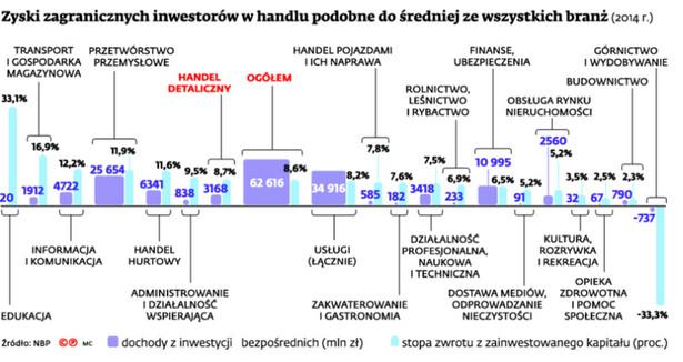 Zyski zagranicznych inwestorów w handlu podobne do średniej ze wszystkich branż