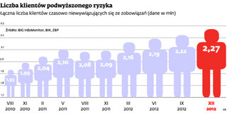 500 Polaków trafia codziennie na czarną listę dłużników. Jesteśmy winni 38 mld zł