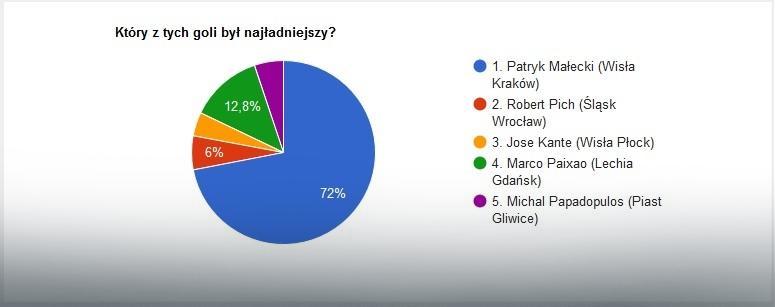 EkstraGol 21. kolejki - wyniki głosowania