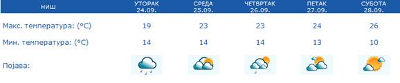 Vremenska prognoza za Niš - 5 dana