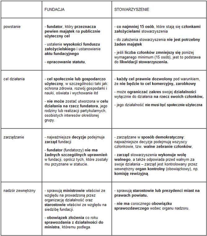 Fundacja a stowarzyszenie - podobieństwa i różnice