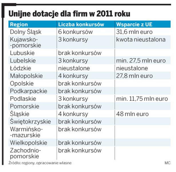 Unijne dotacje dla firm w 2011 roku