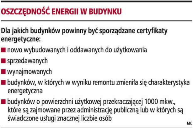 Oszczędność energii w budynku