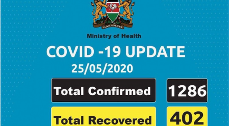 Coronavirus - Kenya: Total confirmed COVID-19 cases in Kenya is 1286