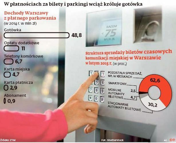 Płatności za bilety i parkingi