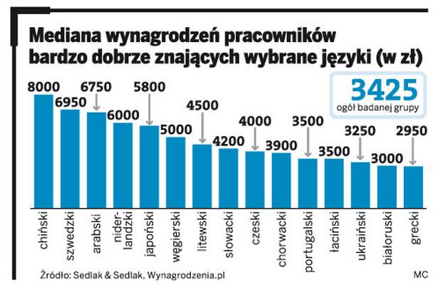 Mediana wynagrodzeń pracowników bardzo dobrze znających języki(w zł)