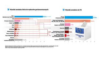 Przedwyborcza akcja mobilizacja. Wyniki sondażu do PE