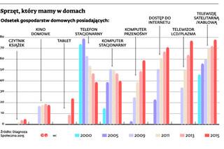 Rynek zresetowany: Rezygnujemy z komputerów i telefonów stacjonarnych