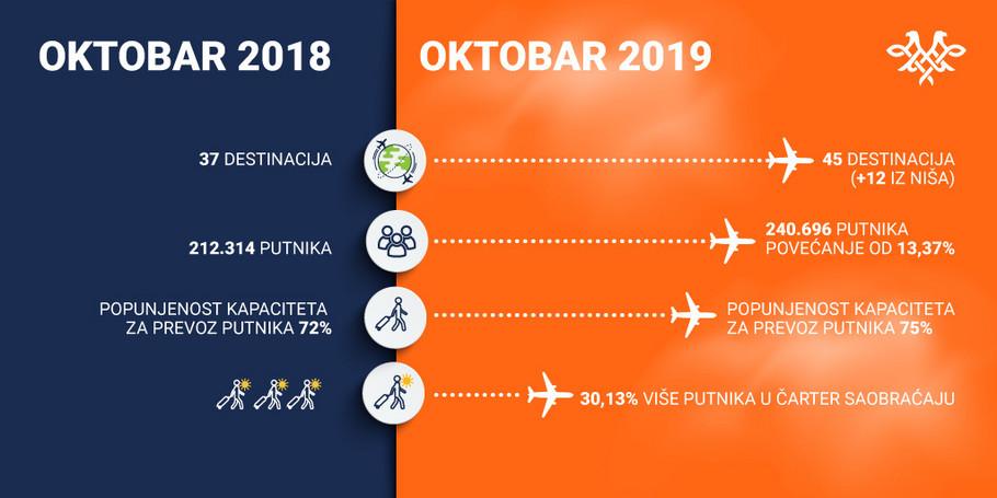 Rekordni rezultati Er Srbije u oktobru