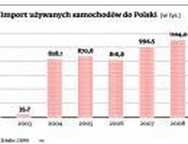 Import używanych samochodów do Polski (w tys.)