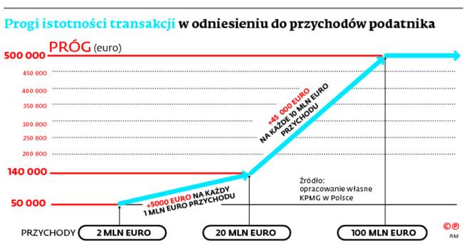 Progi istotności transakcji w odniesieniu do przychodów podatnika