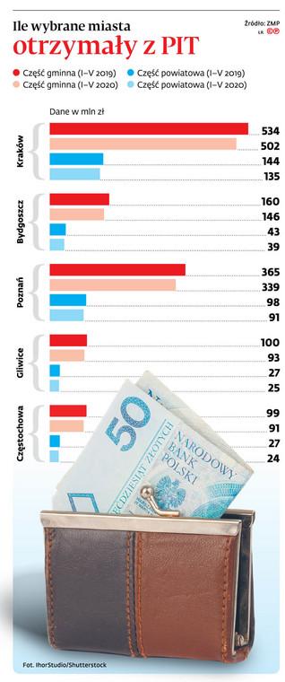 Ile wybrane miasta otrzymały z PIT