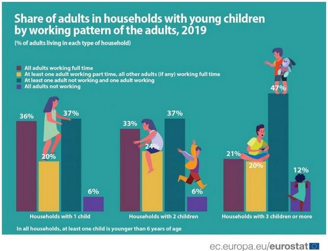 Procenat domaćinstava sa malom decom u EU
