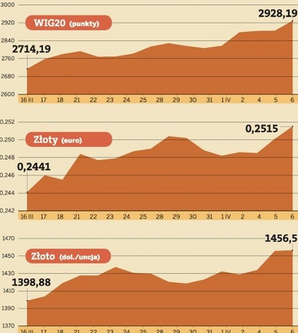 Giełdowe indeksy najwyższe od trzech lat