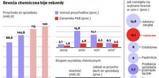 Nowoczesna polska chemia sprzedaje się na świecie