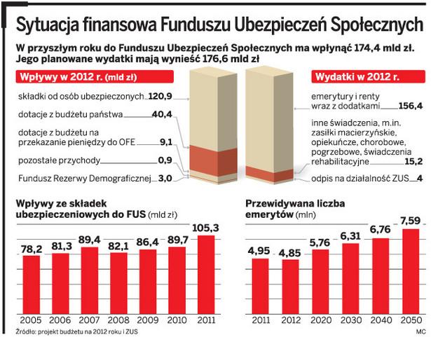Sytuacja finansowa Funduszu Ubezpieczeń Społecznych