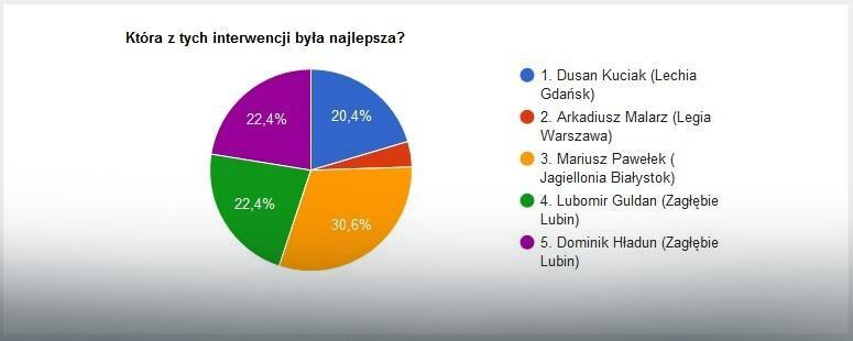 Wyniki głosowania na najlepszą interwencję 29. kolejki LOTTO Ekstraklasy
