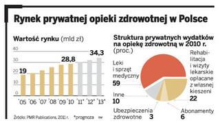 Chcą kupować polskie przychodnie, szpitale, spa