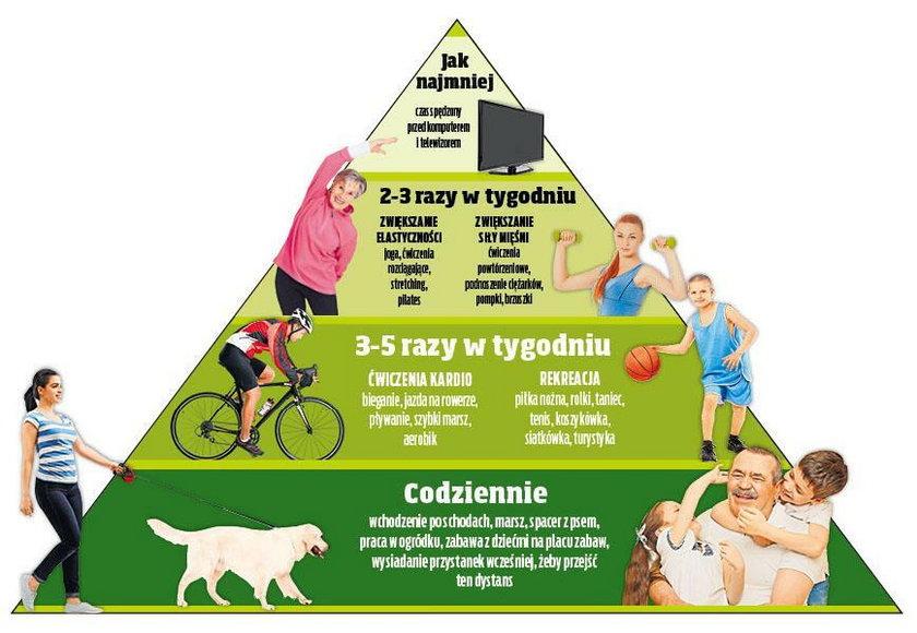 Piramida aktywności fizycznej