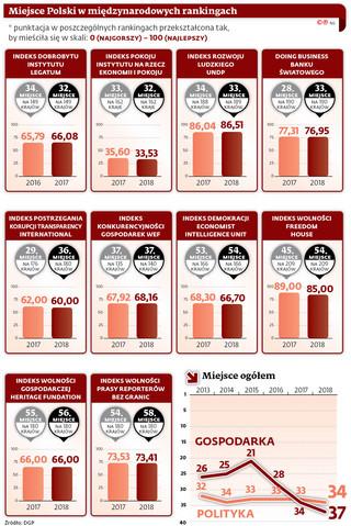 Jeśli wierzyć rankingom, z polską gospodarką jest raczej źle