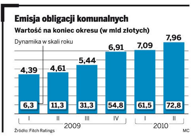 Emisja obligacji komunalnych