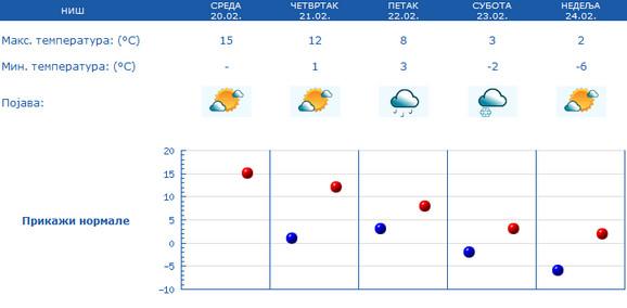 U subotu se očekuje temperaturni pad od 15 stepeni