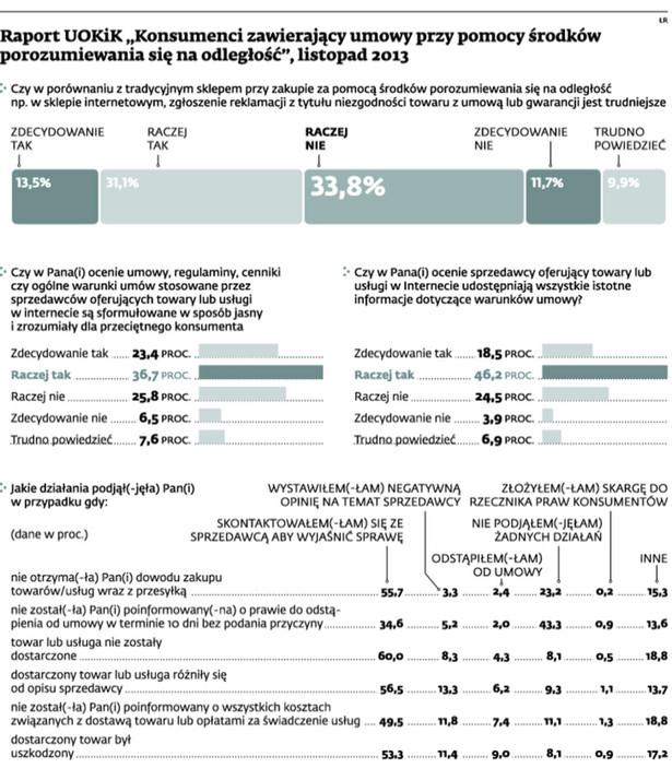 """Raport UOKiK """"Konsumenci zawierający umowy przy pomocy środków porozumiewania się na odległość"""", listopad 2013"""
